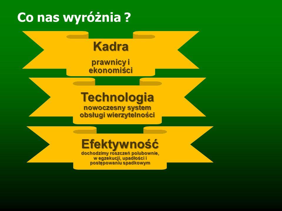 Co nas wyróżnia ? Kadra prawnicy i ekonomiści Technologia nowoczesny system obsługi wierzytelności Efektywność dochodzimy roszczeń polubownie, w egzek