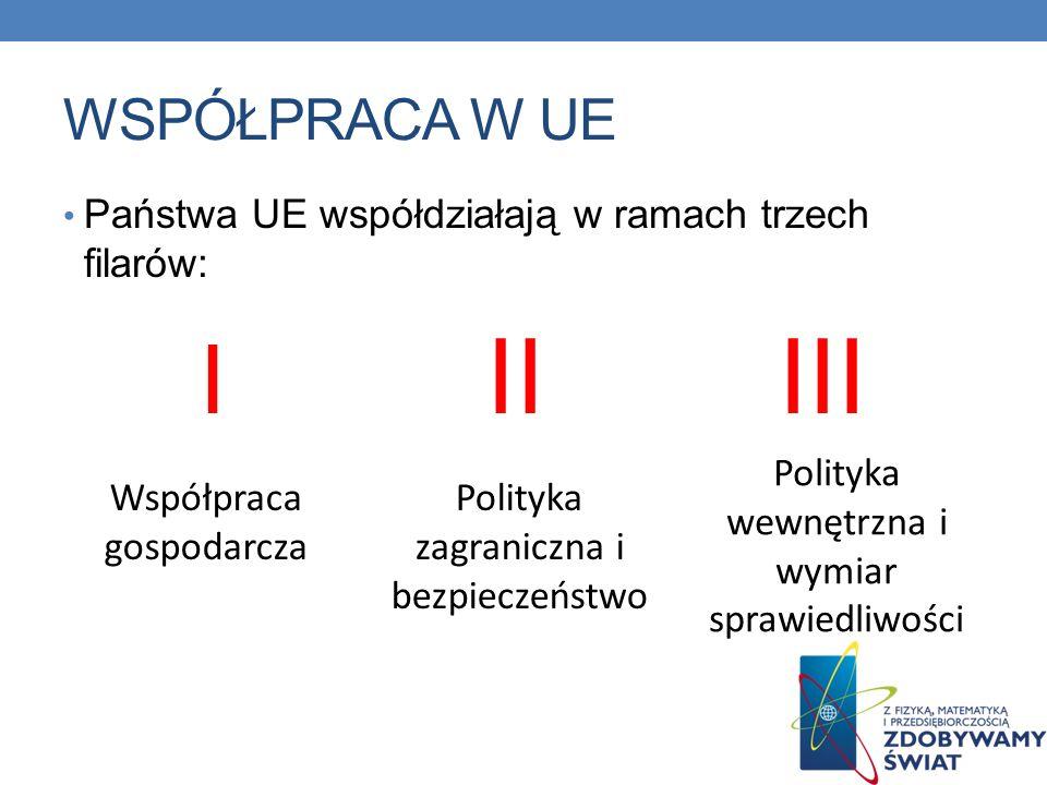 WSPÓŁPRACA W UE Państwa UE współdziałają w ramach trzech filarów: I II III Współpraca gospodarcza Polityka zagraniczna i bezpieczeństwo Polityka wewnę