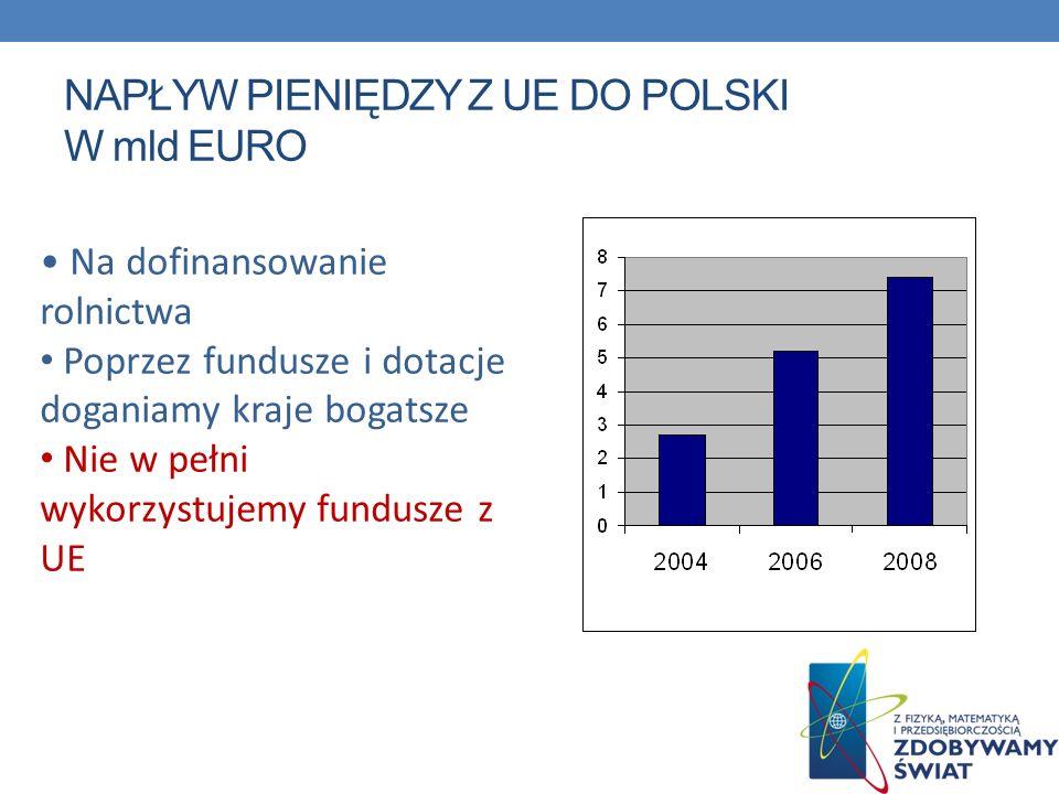 NAPŁYW PIENIĘDZY Z UE DO POLSKI W mld EURO Na dofinansowanie rolnictwa Poprzez fundusze i dotacje doganiamy kraje bogatsze Nie w pełni wykorzystujemy