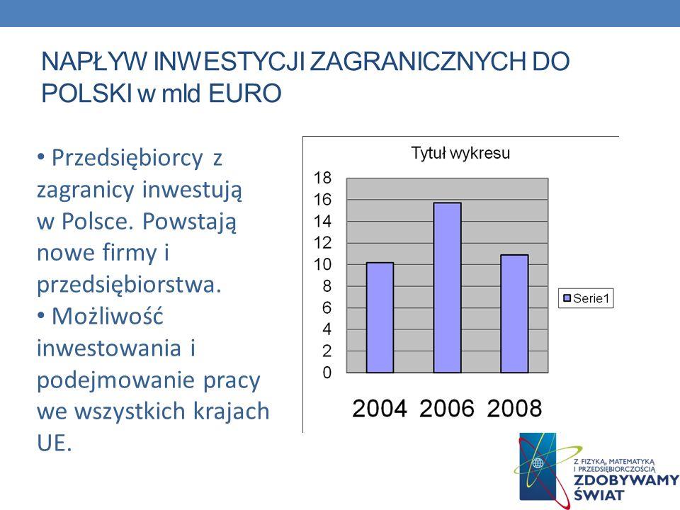 NAPŁYW INWESTYCJI ZAGRANICZNYCH DO POLSKI w mld EURO Przedsiębiorcy z zagranicy inwestują w Polsce. Powstają nowe firmy i przedsiębiorstwa. Możliwość
