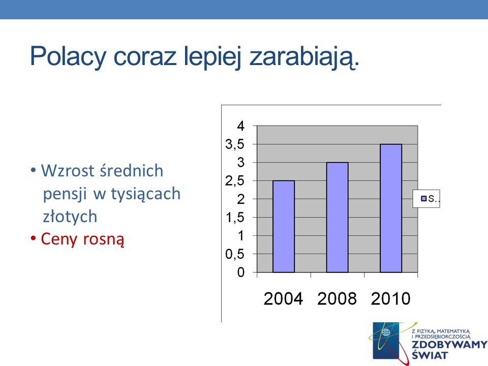 Polacy coraz lepiej zarabiają. Wzrost średnich pensji w tysiącach złotych Ceny rosną