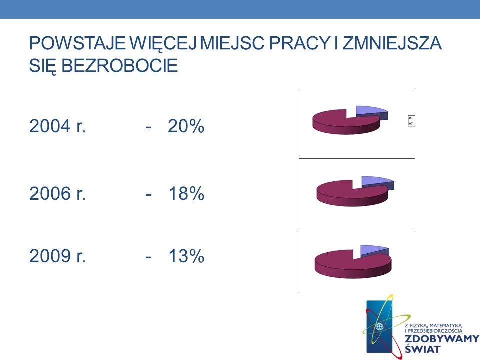 POWSTAJE WIĘCEJ MIEJSC PRACY I ZMNIEJSZA SIĘ BEZROBOCIE 2004 r. - 20% 2006 r. - 18% 2009 r. - 13%