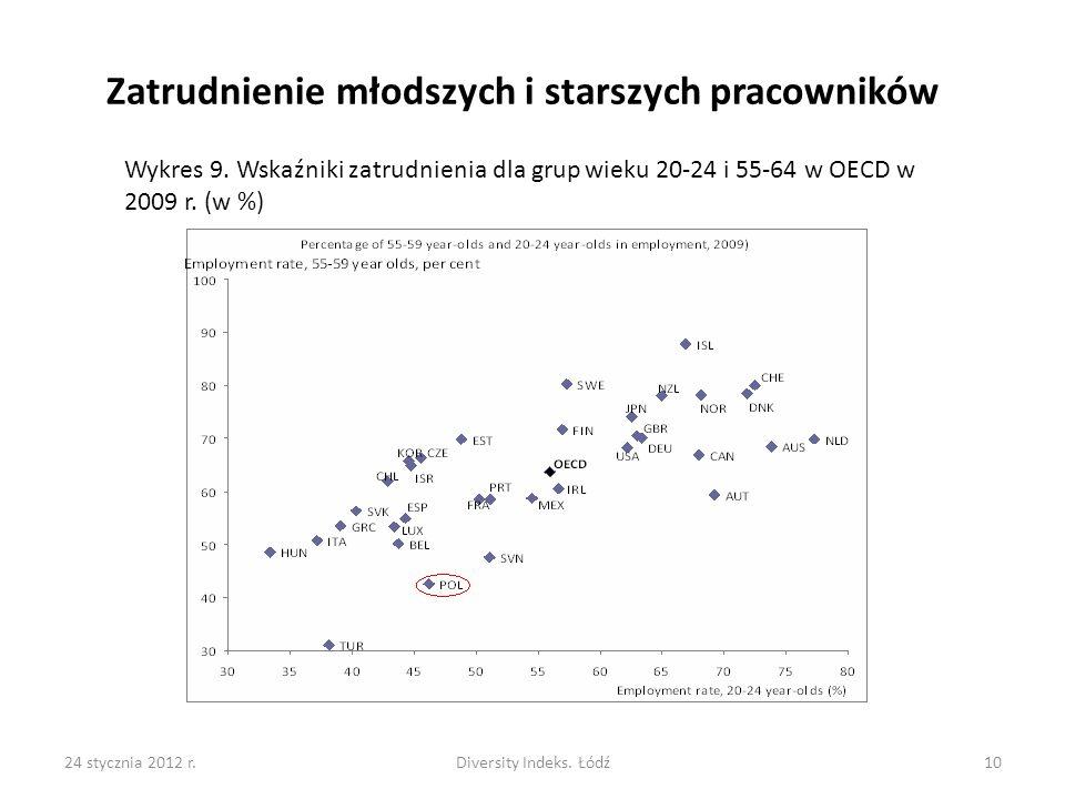 24 stycznia 2012 r.Diversity Indeks.