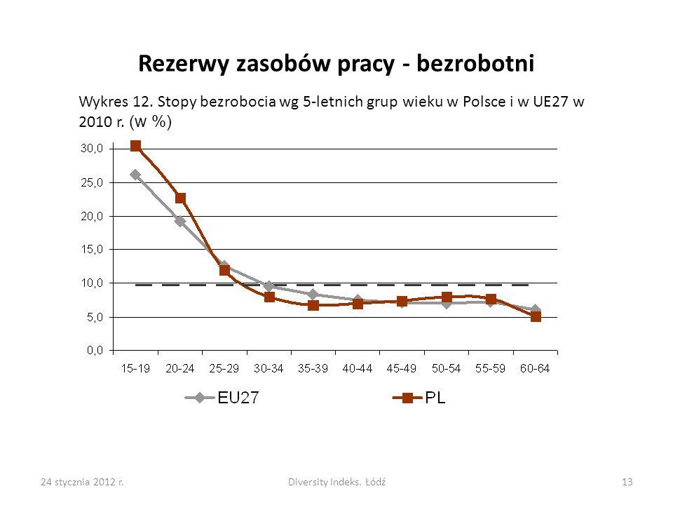 24 stycznia 2012 r.Diversity Indeks.Łódź13 Wykres 12.