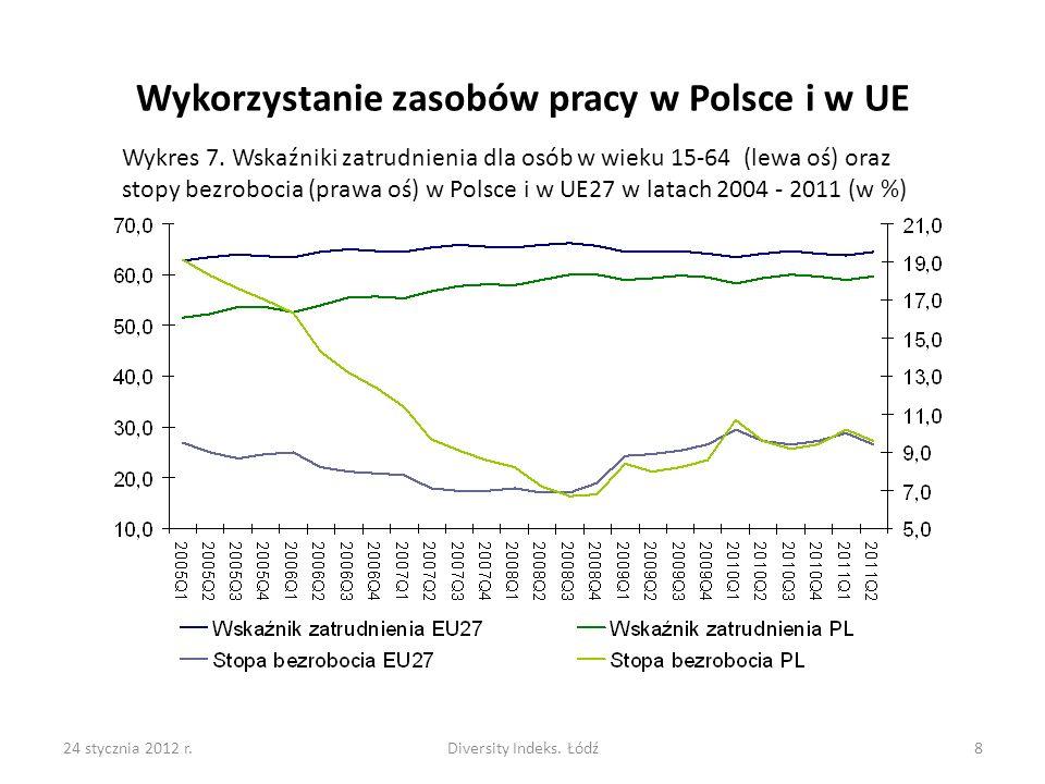 24 stycznia 2012 r.Diversity Indeks.Łódź8 Wykorzystanie zasobów pracy w Polsce i w UE Wykres 7.
