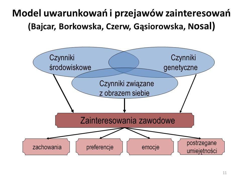 Model uwarunkowań i przejawów zainteresowań (Bajcar, Borkowska, Czerw, Gąsiorowska, N osal) 11 Czynniki środowiskowe Czynniki genetyczne Czynniki zwią