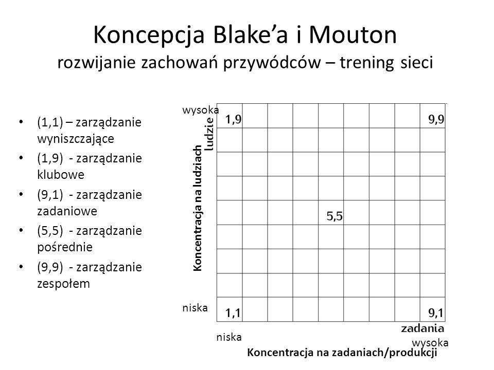 Koncepcja Blakea i Mouton rozwijanie zachowań przywódców – trening sieci (1,1) – zarządzanie wyniszczające (1,9) - zarządzanie klubowe (9,1) - zarządzanie zadaniowe (5,5) - zarządzanie pośrednie (9,9) - zarządzanie zespołem niska wysoka Koncentracja na zadaniach/produkcji Koncentracja na ludziach