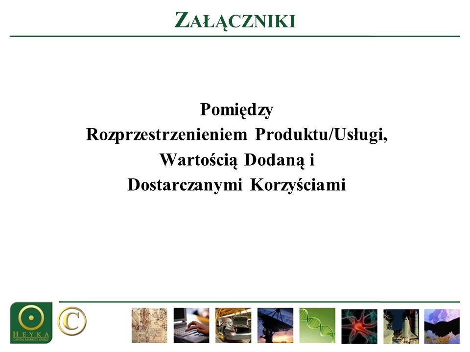 Z AŁĄCZNIKI Pomiędzy Rozprzestrzenieniem Produktu/Usługi, Wartością Dodaną i Dostarczanymi Korzyściami