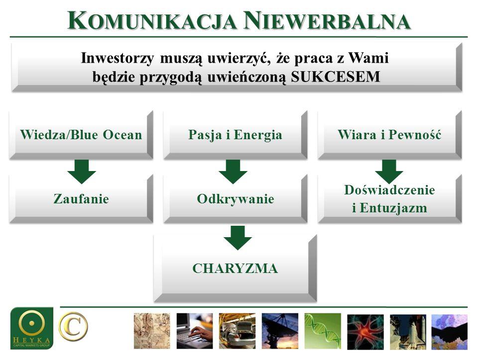 K OMUNIKACJA N IEWERBALNA Wiedza/Blue Ocean Inwestorzy muszą uwierzyć, że praca z Wami będzie przygodą uwieńczoną SUKCESEM Inwestorzy muszą uwierzyć,