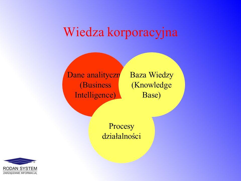 Wiedza korporacyjna Dane analityczne (Business Intelligence) Procesy działalności Baza Wiedzy (Knowledge Base)