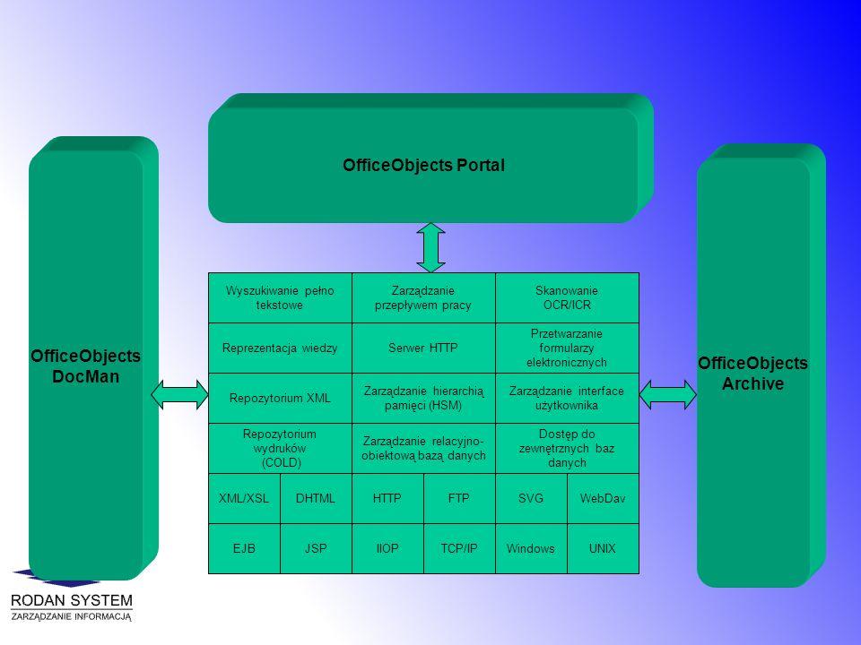 WebDavSVGFTPXML/XSL IIOPEJBJSP Wyszukiwanie pełno tekstowe Zarządzanie relacyjno- obiektową bazą danych Reprezentacja wiedzy Zarządzanie hierarchią pa