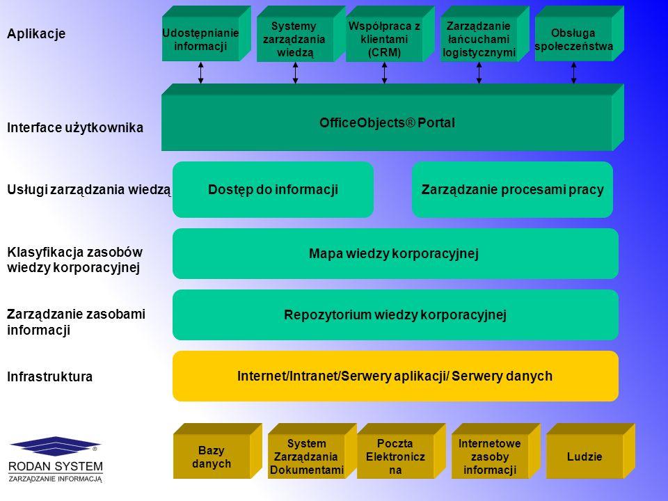 Udostępnianie informacji Systemy zarządzania wiedzą Współpraca z klientami (CRM) Zarządzanie łańcuchami logistycznymi Obsługa społeczeństwa OfficeObje