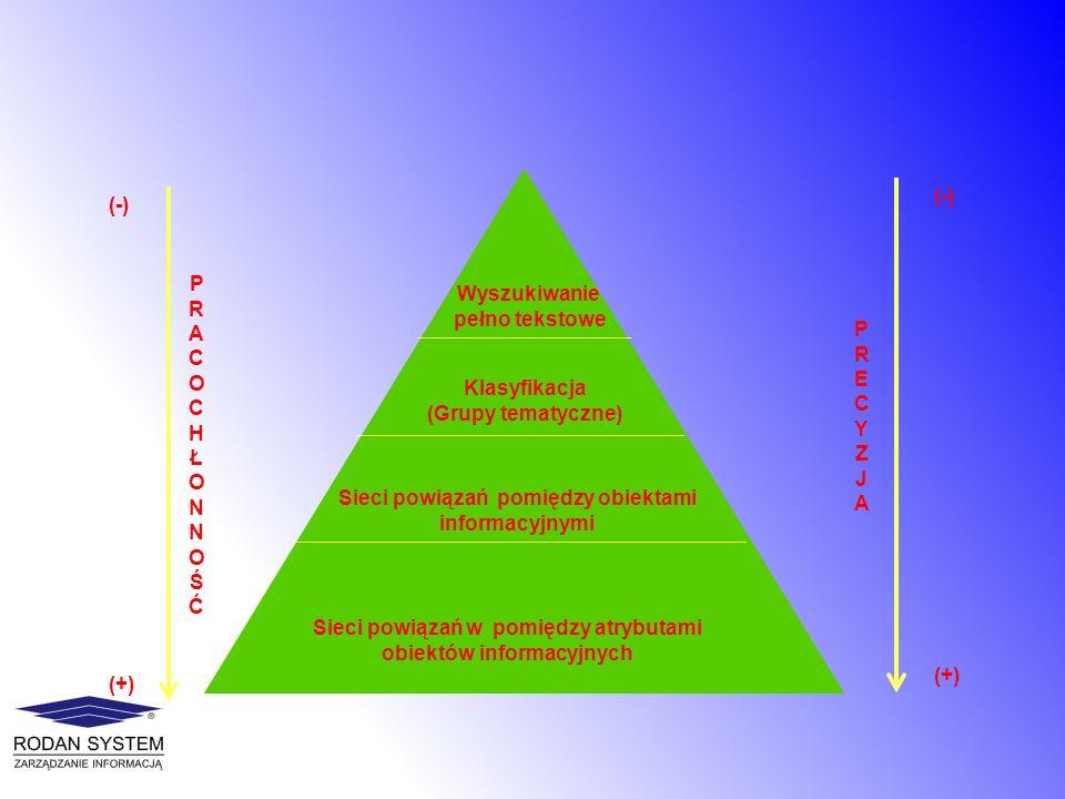 Reprezntacja wiedzy w RDF Wiedza faktograficzna Zasoby informacyjne