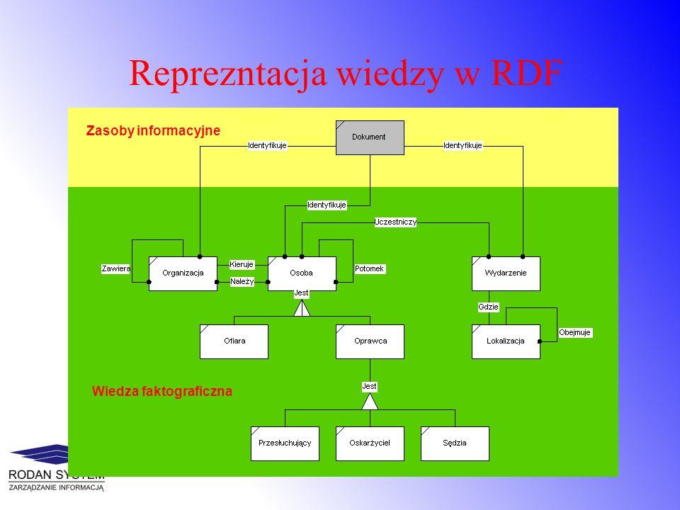 Typowa architektura systemu zarządzania procesami pracy System Zarządzania Procesami Pracy Systemy Wspomagające Zarządzanie Osobiste Środowisko Pracy System Zarządzania Informacją Repozytorium informacji Świat zewnętrzny