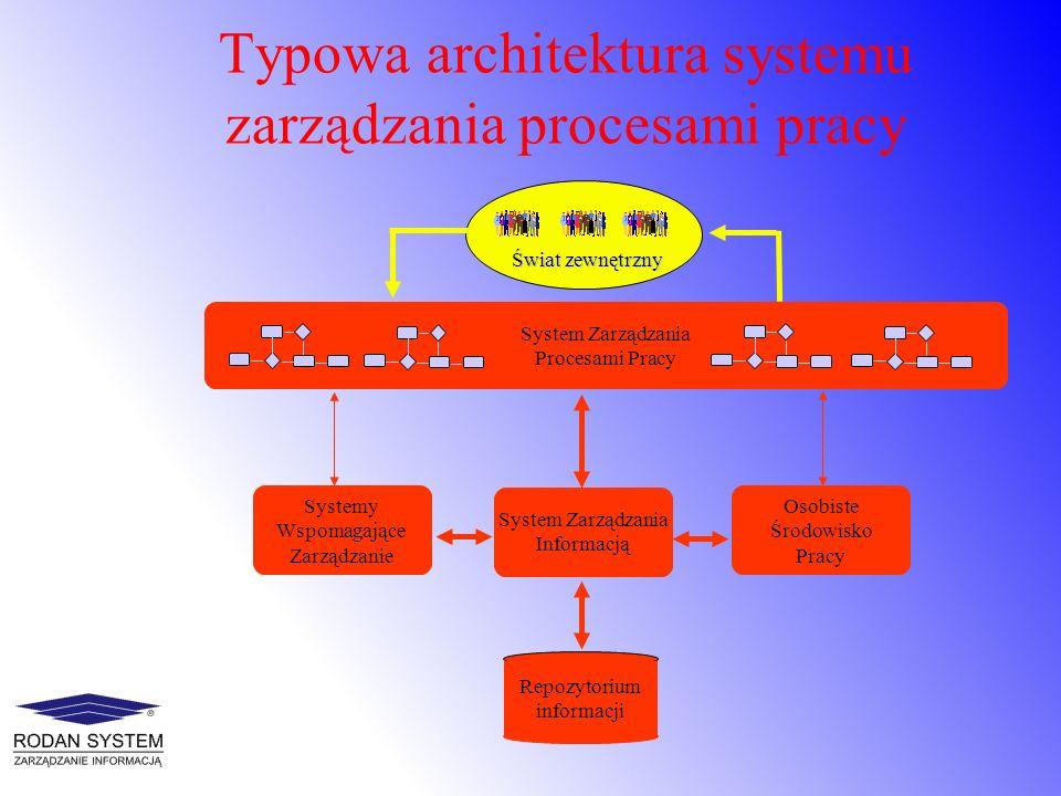Typowa architektura systemu zarządzania procesami pracy System Zarządzania Procesami Pracy Systemy Wspomagające Zarządzanie Osobiste Środowisko Pracy
