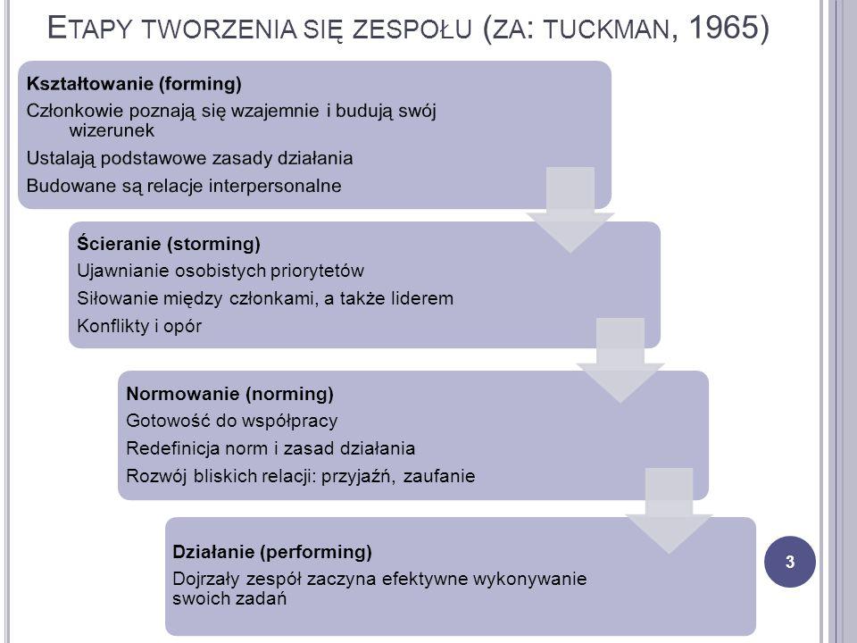 E TAPY TWORZENIA SIĘ ZESPOŁU ( ZA : TUCKMAN, 1965) 3 Ścieranie (storming) Ujawnianie osobistych priorytetów Siłowanie między członkami, a także lidere