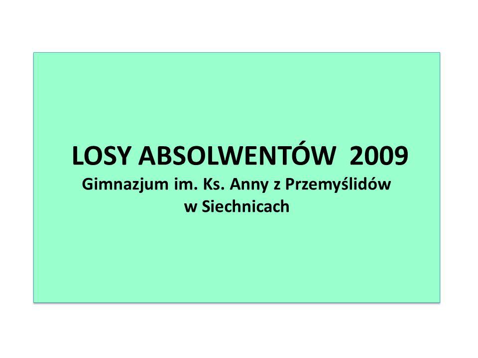 Absolwenci 2009 Dziękuję za uwagę Prezentację przygotowała Beata Stal Szkolny doradca zawodowy