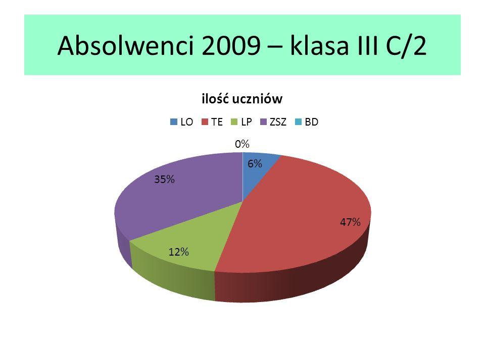 Absolwenci 2009 – klasa III C/2