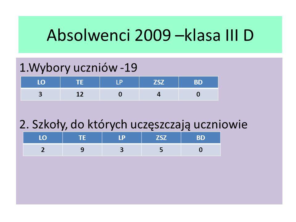 Absolwenci 2009 –klasa III D 1.Wybory uczniów -19 2.