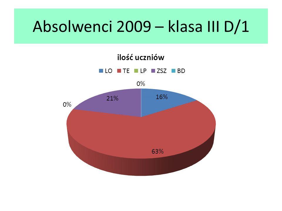 Absolwenci 2009 – klasa III D/1