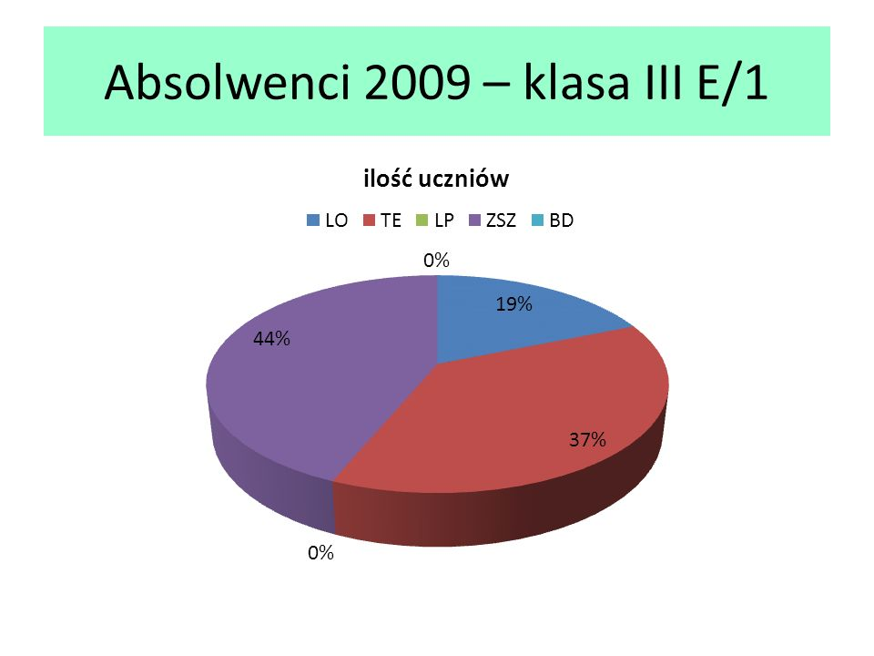 Absolwenci 2009 – klasa III E/1
