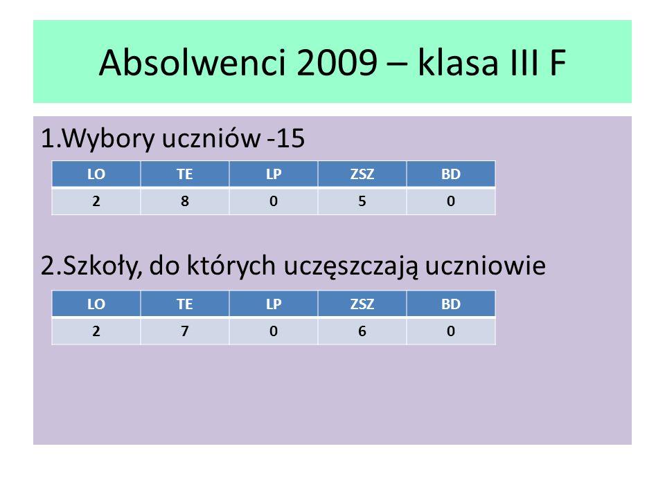 Absolwenci 2009 – klasa III F 1.Wybory uczniów -15 2.Szkoły, do których uczęszczają uczniowie LOTELPZSZBD 28050 LOTELPZSZBD 27060