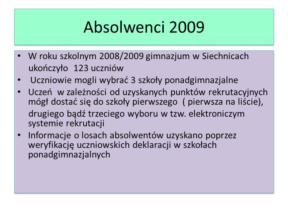 Absolwenci 2009 W roku szkolnym 2008/2009 gimnazjum w Siechnicach ukończyło 123 uczniów Uczniowie mogli wybrać 3 szkoły ponadgimnazjalne Uczeń w zależności od uzyskanych punktów rekrutacyjnych mógł dostać się do szkoły pierwszego ( pierwsza na liście), drugiego bądź trzeciego wyboru w tzw.