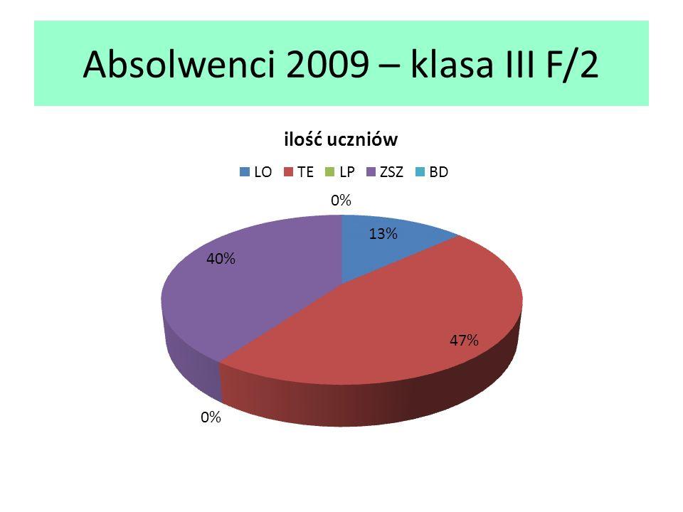 Absolwenci 2009 – klasa III F/2