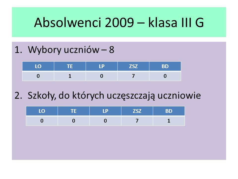 Absolwenci 2009 – klasa III G 1.Wybory uczniów – 8 2.Szkoły, do których uczęszczają uczniowie LOTELPZSZBD 01070 LOTELPZSZBD 00071