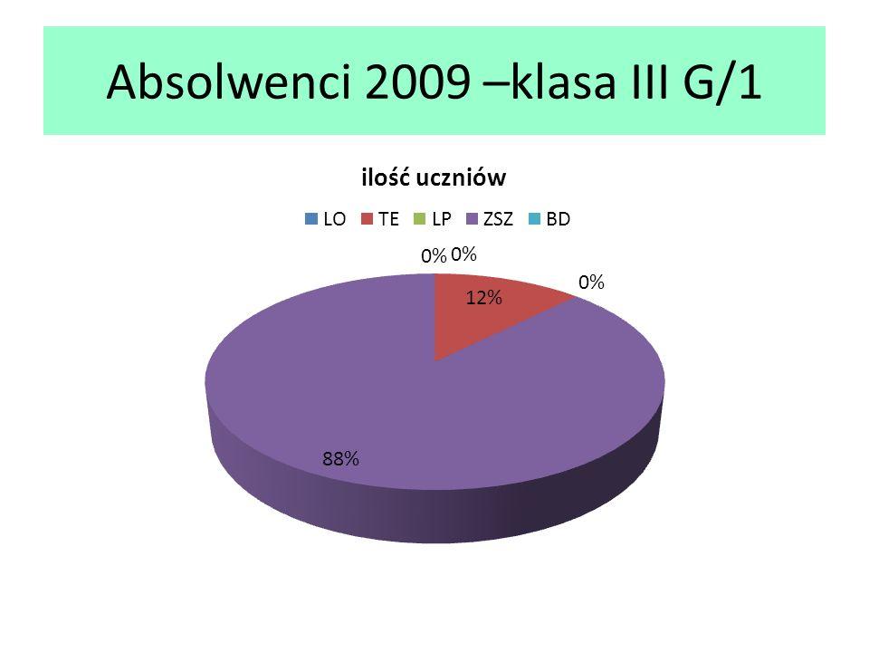 Absolwenci 2009 –klasa III G/1