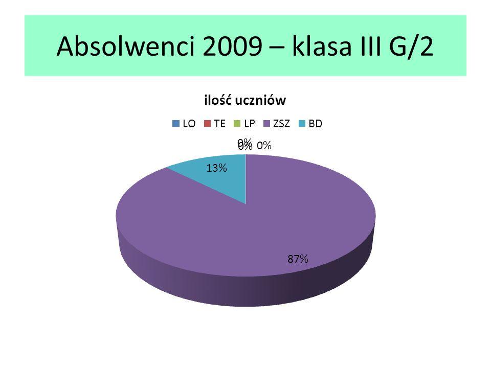Absolwenci 2009 – klasa III G/2