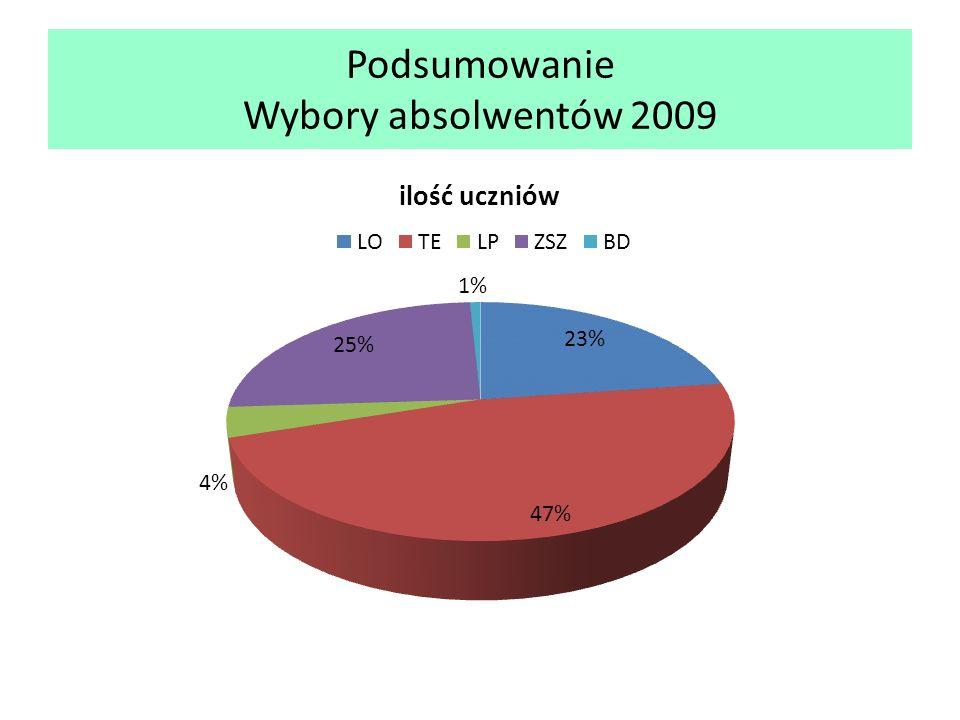 Podsumowanie Wybory absolwentów 2009