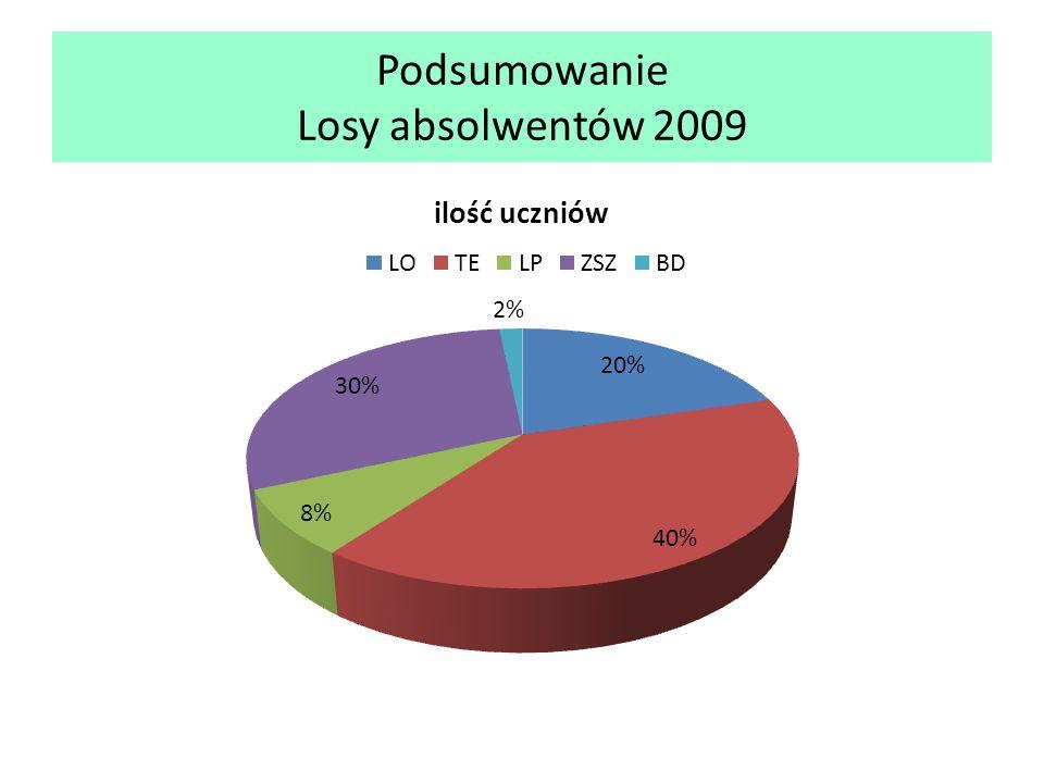 Podsumowanie Losy absolwentów 2009