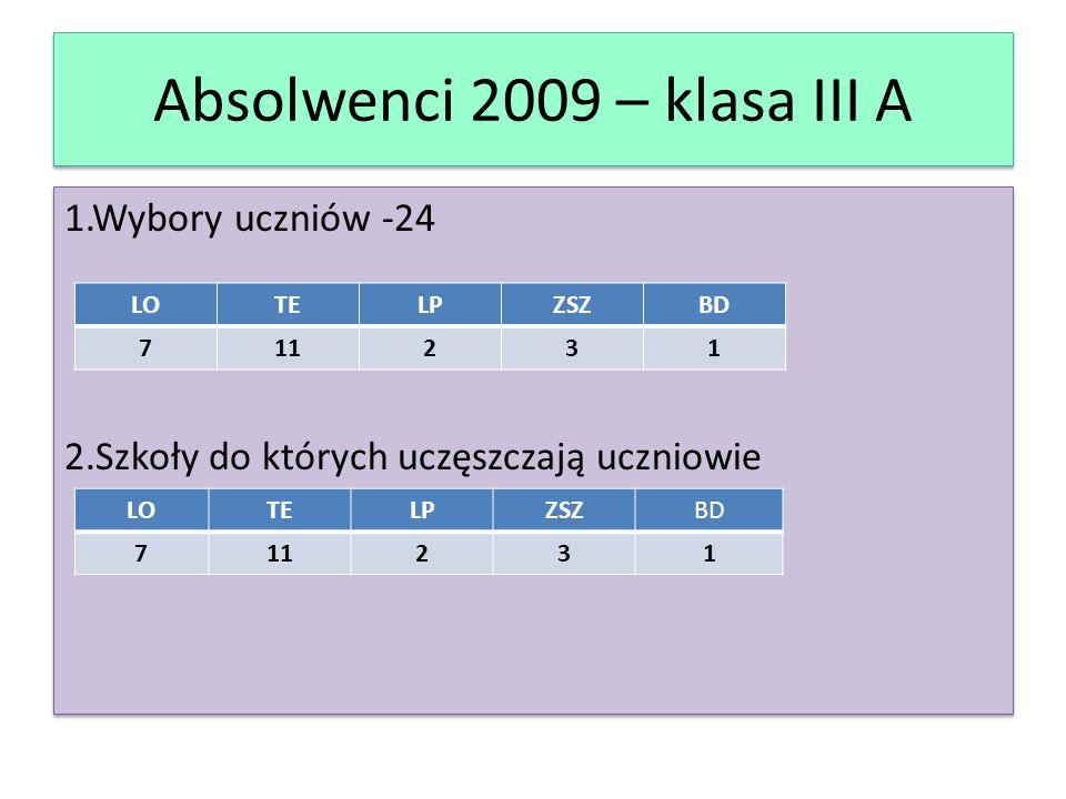Absolwenci 2009 – III E 1.Wybory uczniów – 16 2.Szkoły, do których uczęszczają uczniowie LOTELPZSZBD 36070 LOTELPZSZBD 35080