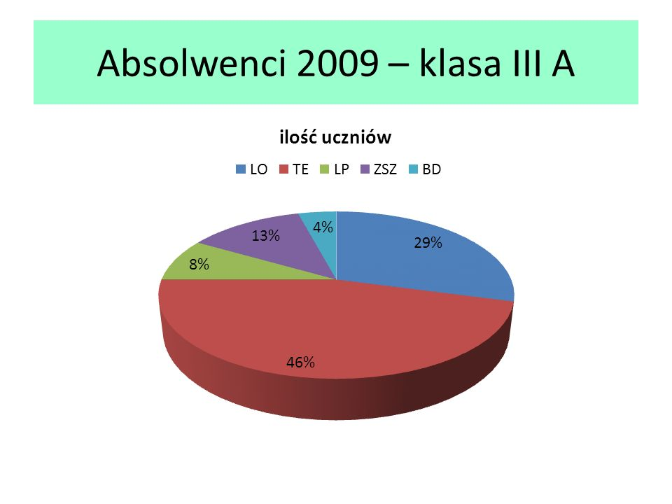 Podsumowanie –losy absolwentów 2009 szkoły, do których uczęszczają uczniowie klasaLOTELPZSZBD III A711231 III B109320 III C18260 III D29350 III E35080 III F27060 III G00071 razem254910372