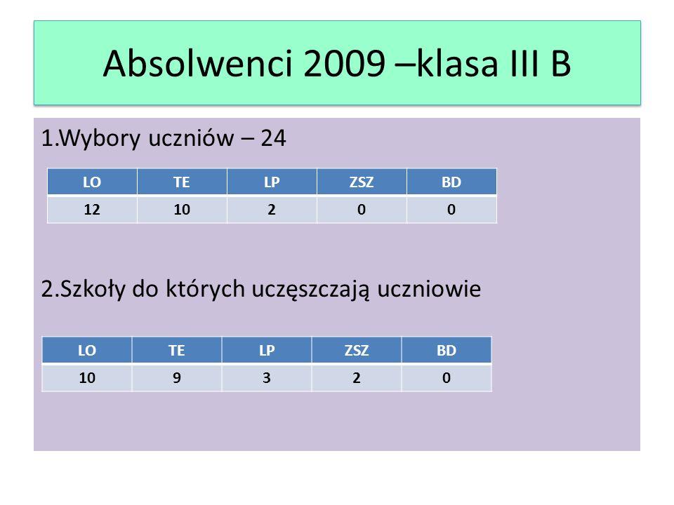 Absolwenci 2009 –klasa III B 1.Wybory uczniów – 24 2.Szkoły do których uczęszczają uczniowie LOTELPZSZBD 1210200 LOTELPZSZBD 109320