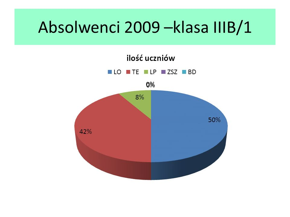 Absolwenci 2009 –klasa IIIB/1