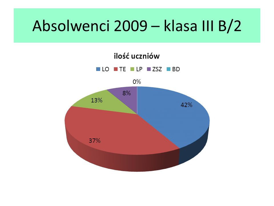 Absolwenci 2009 – klasa III B/2
