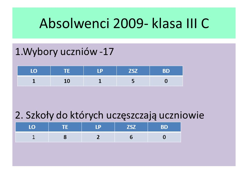 Absolwenci 2009 Wskaźniki doradztwa(szkoła 1,2,3 wyboru)