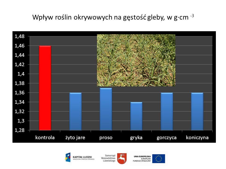 Wpływ roślin okrywowych na gęstość gleby, w g·cm -3