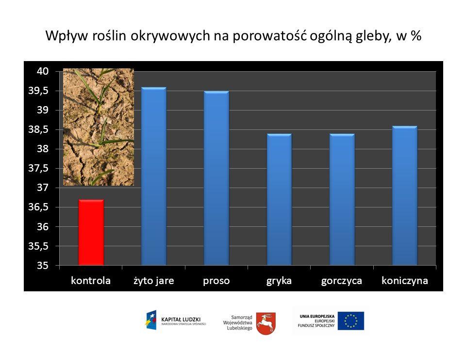 Wpływ roślin okrywowych na porowatość ogólną gleby, w %