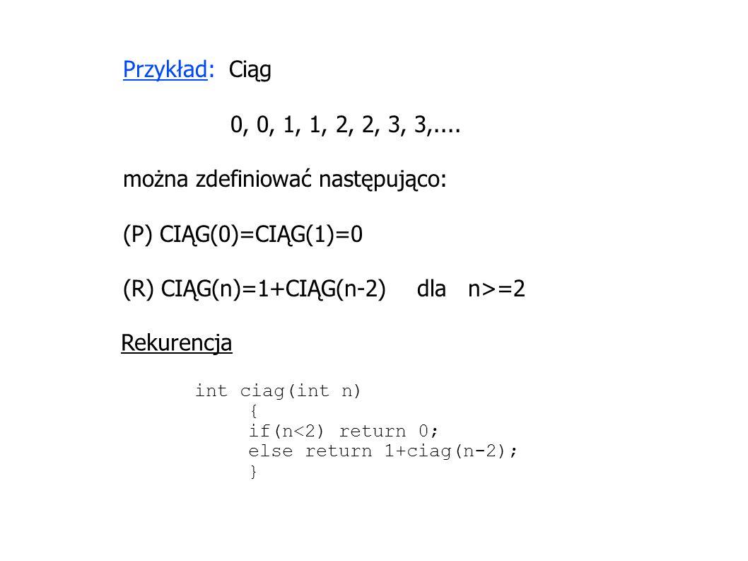 Przykład: Ciąg 0, 0, 1, 1, 2, 2, 3, 3,.... można zdefiniować następująco: (P) CIĄG(0)=CIĄG(1)=0 (R) CIĄG(n)=1+CIĄG(n-2) dla n>=2 int ciag(int n) { if(