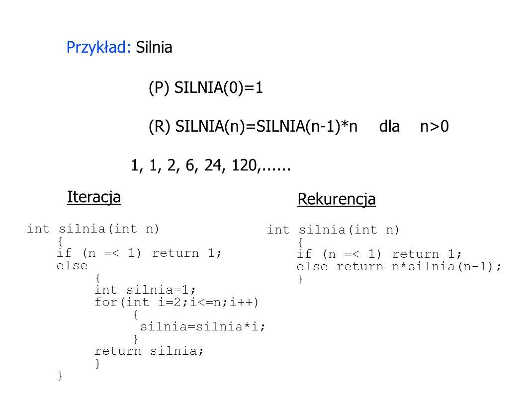 Przykład: Silnia (P) SILNIA(0)=1 (R) SILNIA(n)=SILNIA(n-1)*n dla n>0 1, 1, 2, 6, 24, 120,...... Iteracja Rekurencja int silnia(int n) { if (n =< 1) re