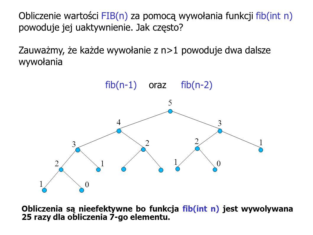 Obliczenie wartości FIB(n) za pomocą wywołania funkcji fib(int n) powoduje jej uaktywnienie. Jak często? Zauważmy, że każde wywołanie z n>1 powoduje d