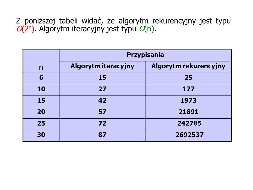 Z poniższej tabeli widać, że algorytm rekurencyjny jest typu O(2 n ). Algorytm iteracyjny jest typu O(n). n Przypisania Algorytm iteracyjnyAlgorytm re