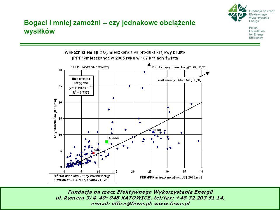 10 Efekty decyzji o równych wysiłkach dla Polski (1)Kraje UE w sektorach nie objętych systemem EU ETS (transport, budynki, usługi małe przemysłowe instalacje, rolnictwo, odpady) są zobowiązane do 10% redukcji emisji GC w 2020r w stosunku do 2005 roku (2)-Polska (w grupie krajów o PKB/mieszkańca poniżej 10% od średniej UE) uzyskała możliwość zwiększenia emisji o14% do 2020r w sektorach poza systemem EU ETS -Transport gwałtownie rozwijający się skonsumuje tę możliwość, reszta musi zredukować (3)Zobowiązania udziału OZE w zużyciu finalnej w 2020r zostały zredukowane do 15% (niższy potencjał, mniejsza zamożność)