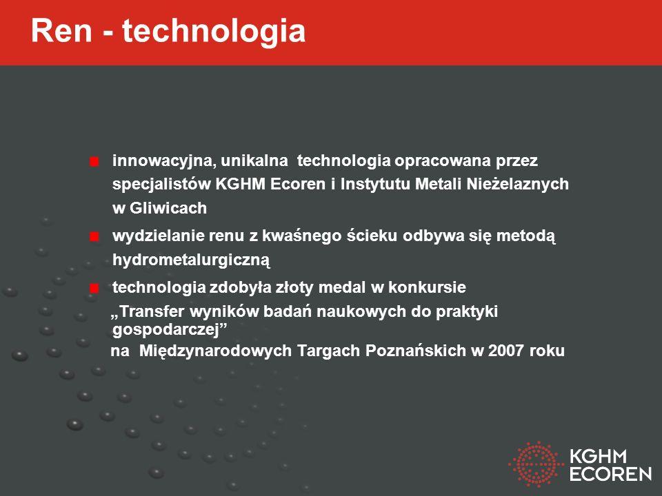 Ren - technologia innowacyjna, unikalna technologia opracowana przez specjalistów KGHM Ecoren i Instytutu Metali Nieżelaznych w Gliwicach wydzielanie renu z kwaśnego ścieku odbywa się metodą hydrometalurgiczną technologia zdobyła złoty medal w konkursie Transfer wyników badań naukowych do praktyki gospodarczej na Międzynarodowych Targach Poznańskich w 2007 roku