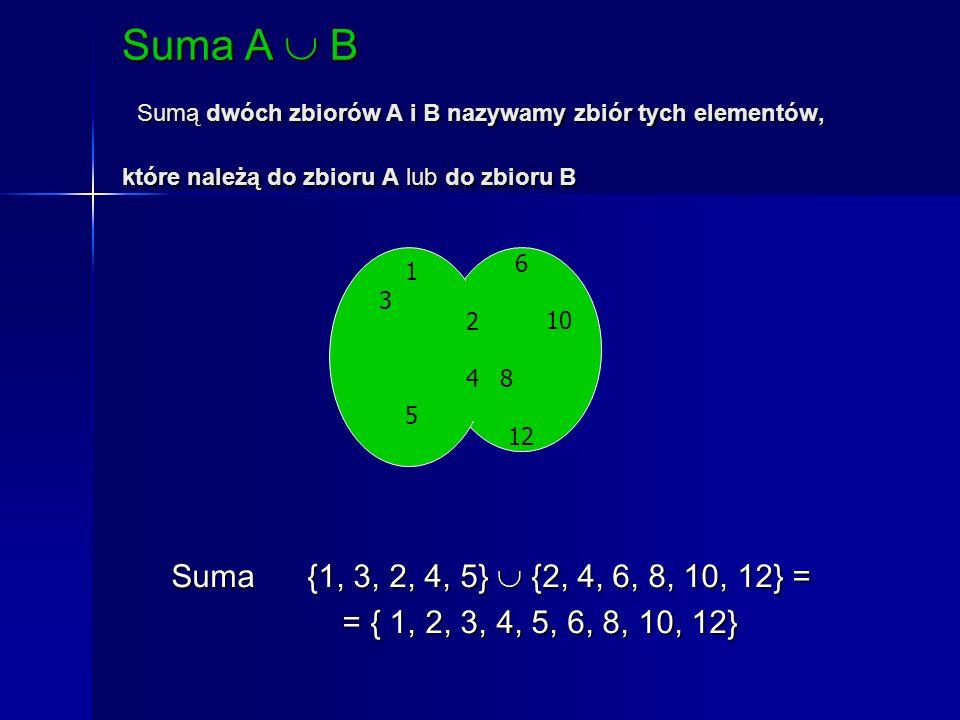 Suma A B Sumą dwóch zbiorów A i B nazywamy zbiór tych elementów, które należą do zbioru A lub do zbioru B 6 10 8 12 1 3 4 2 5 2424 Suma {1, 3, 2, 4, 5} {2, 4, 6, 8, 10, 12} = Suma {1, 3, 2, 4, 5} {2, 4, 6, 8, 10, 12} = = { 1, 2, 3, 4, 5, 6, 8, 10, 12} = { 1, 2, 3, 4, 5, 6, 8, 10, 12}