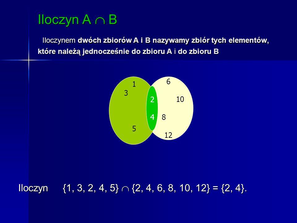 Iloczyn A B Iloczynem dwóch zbiorów A i B nazywamy zbiór tych elementów, które należą jednocześnie do zbioru A i do zbioru B 6 10 8 12 1 3 4 2 5 2424 Iloczyn {1, 3, 2, 4, 5} {2, 4, 6, 8, 10, 12} = {2, 4}.