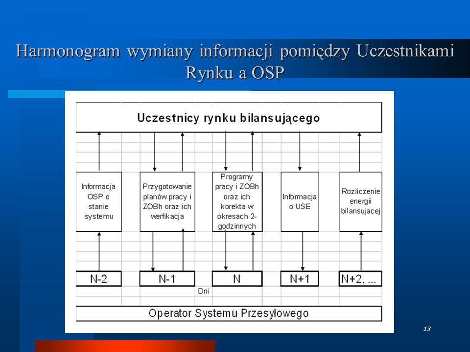 TGPE - październik 200613 Harmonogram wymiany informacji pomiędzy Uczestnikami Rynku a OSP